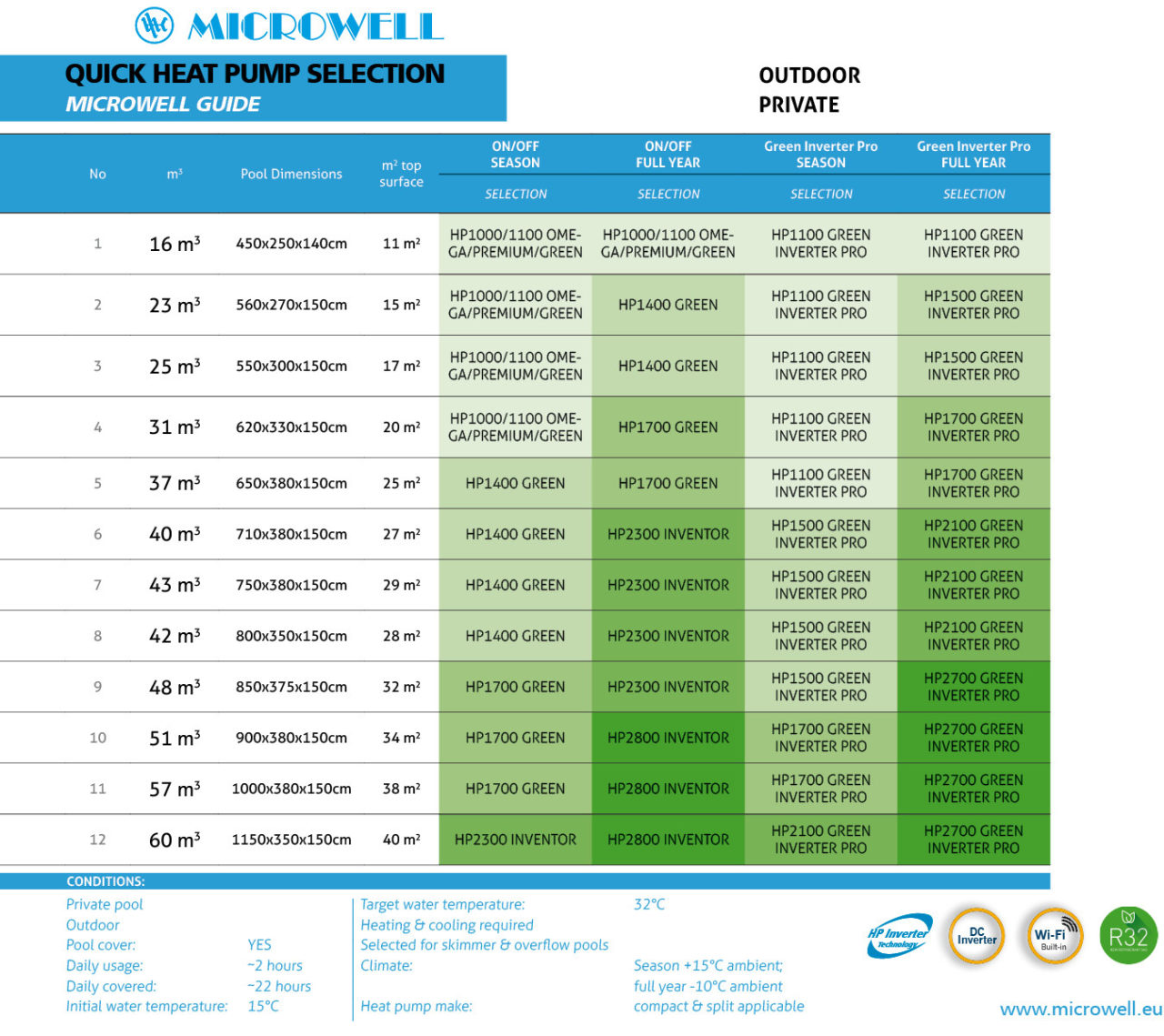 Quick HP selection MICROWELL GUIDE | Blog - Microwell