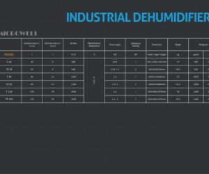 INDUSTRIAL DEHUMIDIFIERS Technical Data - Microwell